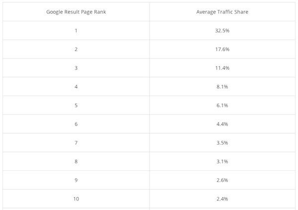 porcentagem de cliques do google