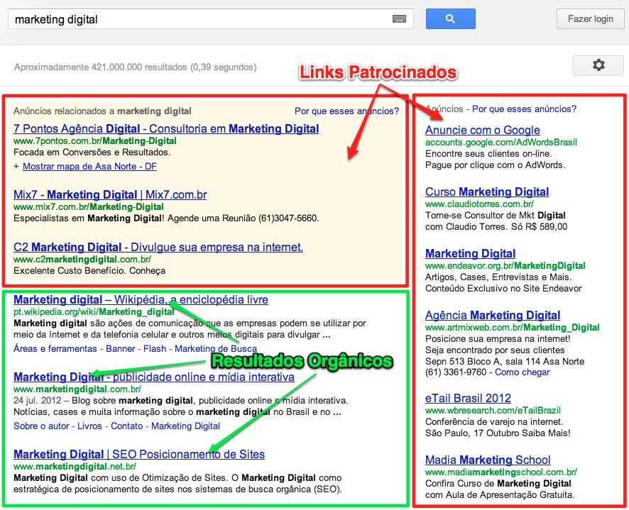 gestor de marketing adwords