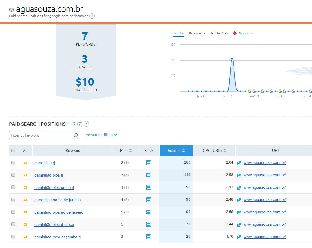 aluguel de sites analise
