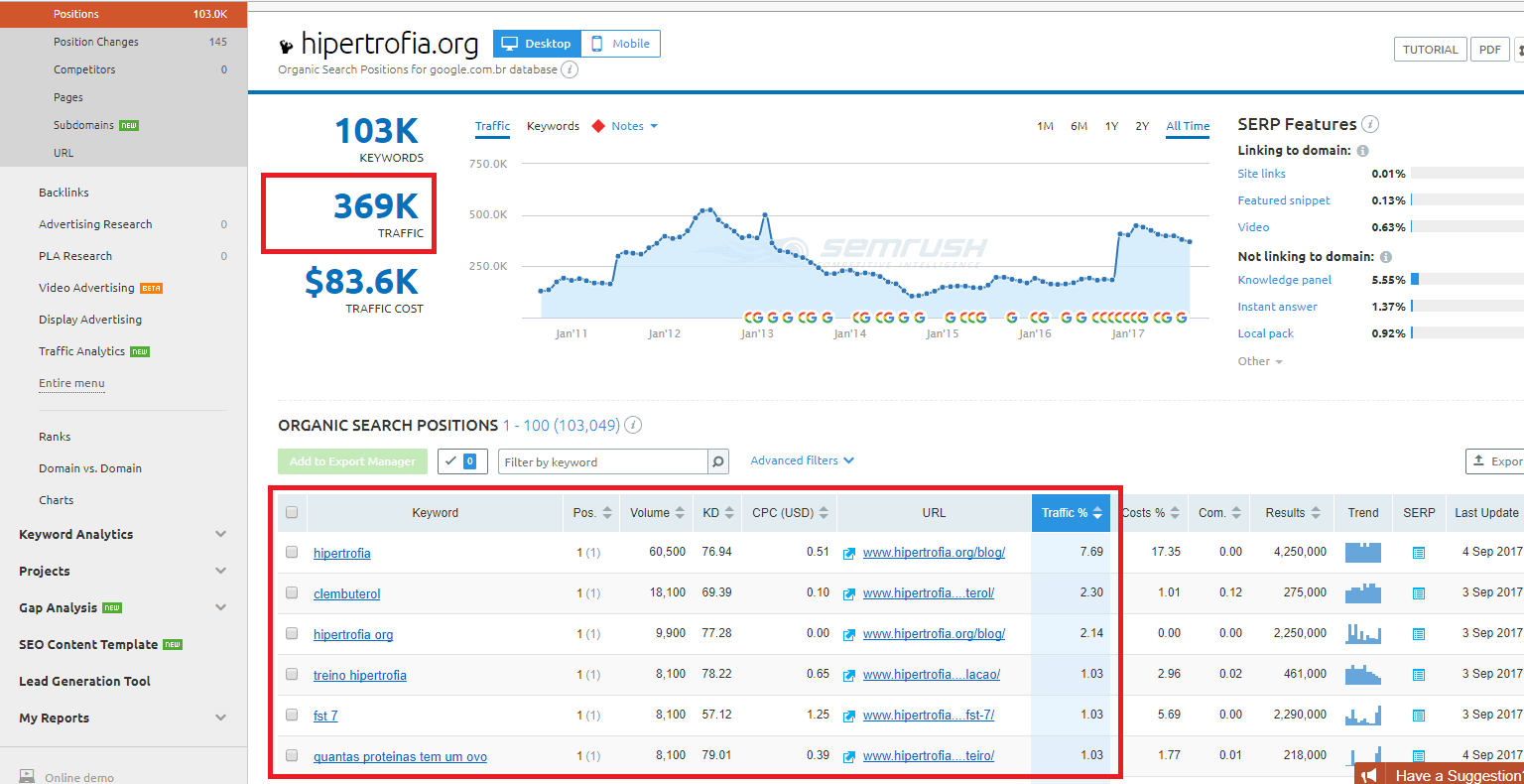 analise de publico semrush